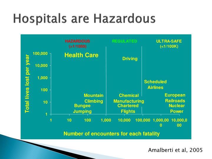 Hospitals are Hazardous