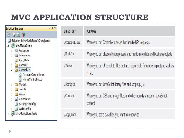 MVC APPLICATION STRUCTURE