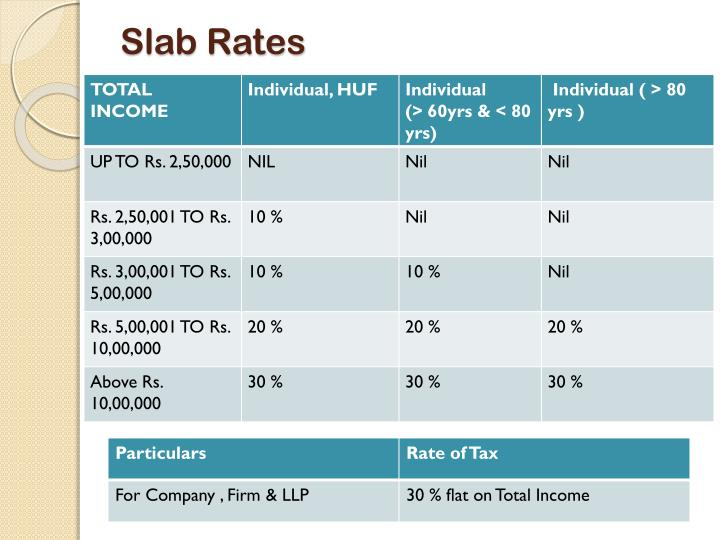 Slab Rates