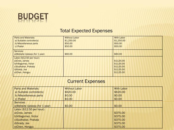 Total Expected Expenses