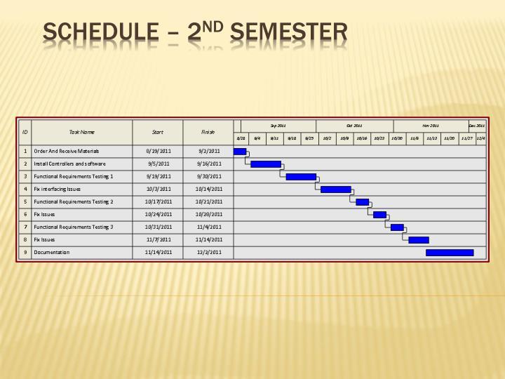 Schedule – 2