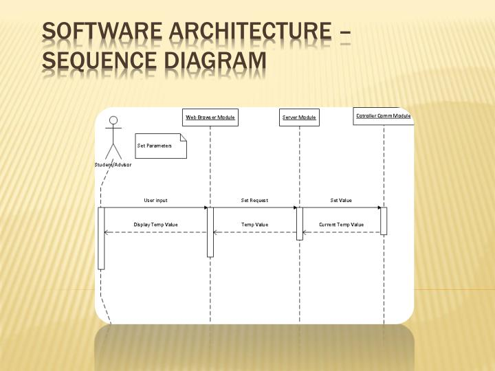 Software Architecture – Sequence Diagram