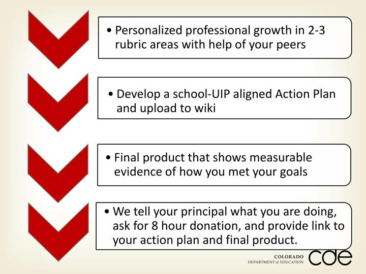 Develop a school-UIP aligned Action Plan and upload to wiki