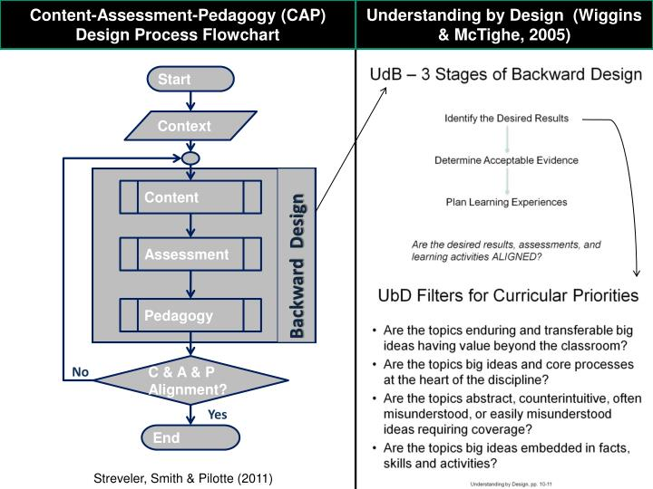 Content-Assessment-Pedagogy (CAP) Design Process Flowchart