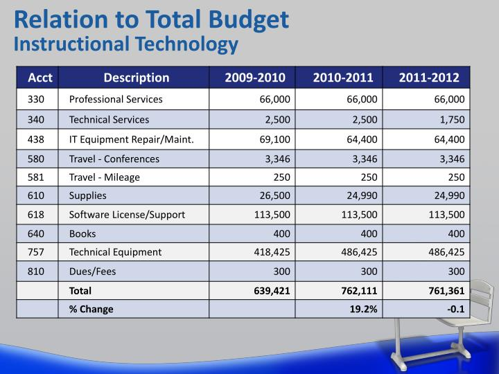 Relation to Total Budget