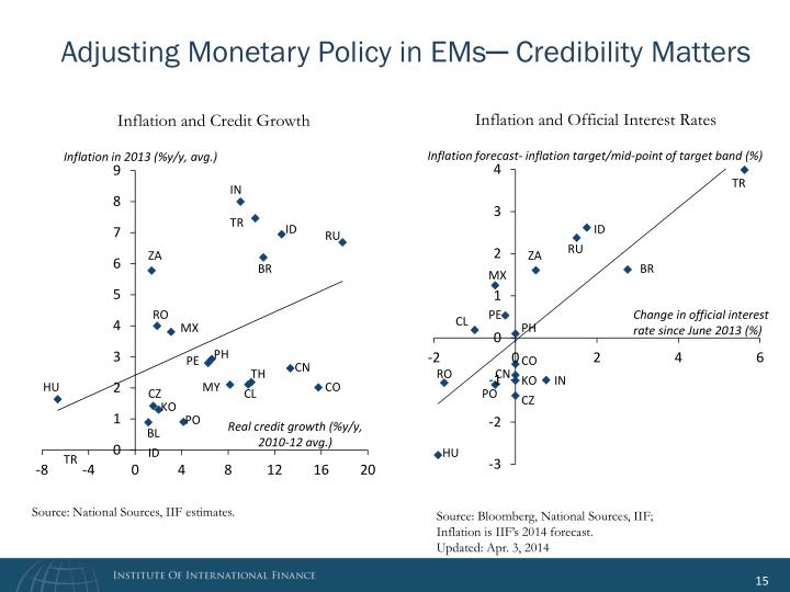 Adjusting Monetary Policy in EMs─ Credibility Matters
