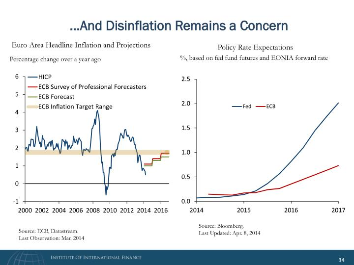 …And Disinflation Remains a Concern
