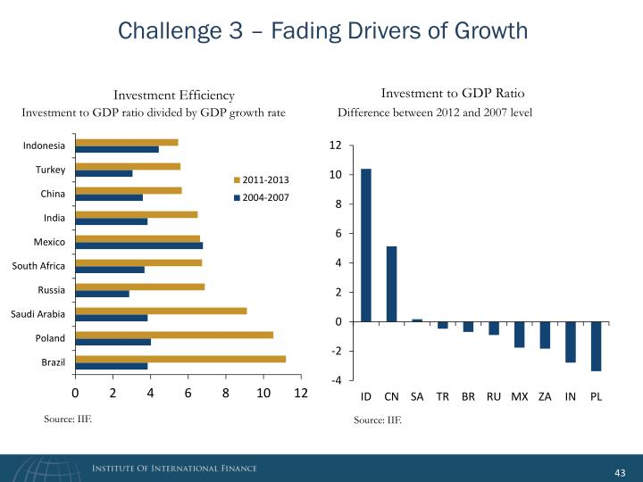 Challenge 3 – Fading Drivers of Growth