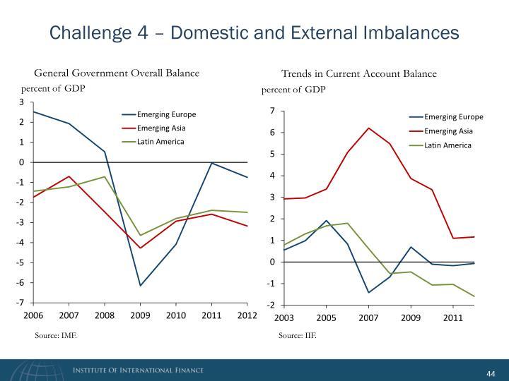 Challenge 4 – Domestic and External Imbalances