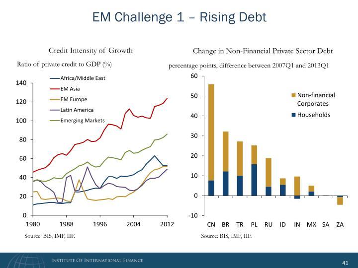 EM Challenge 1 – Rising Debt