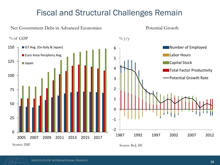 Fiscal and Structural Challenges Remain