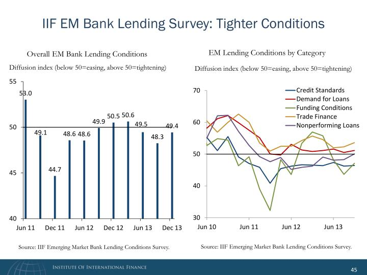 IIF EM Bank Lending Survey: Tighter Conditions