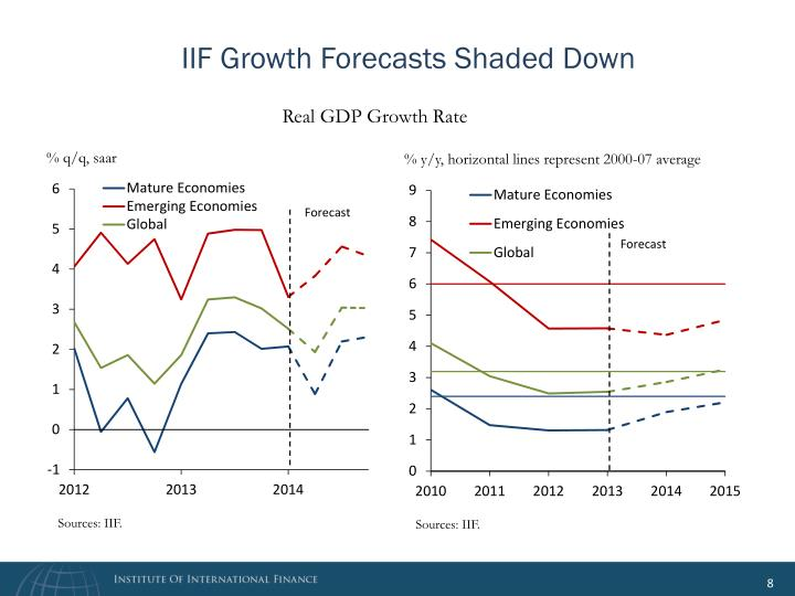 IIF Growth Forecasts Shaded Down