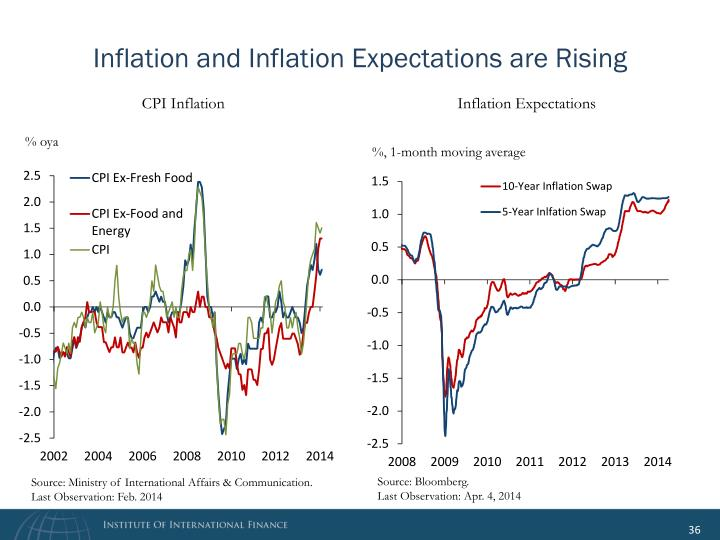 Inflation and Inflation Expectations are Rising