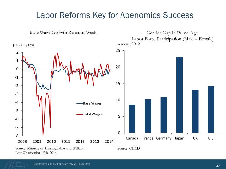 Labor Reforms Key for