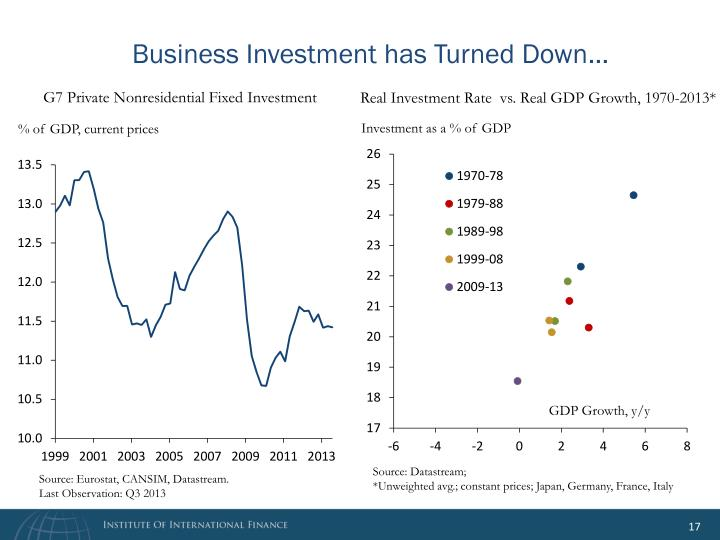 Business Investment has Turned Down…