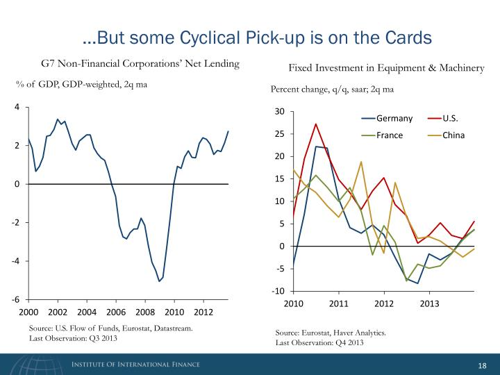 …But some Cyclical Pick-up is on the Cards
