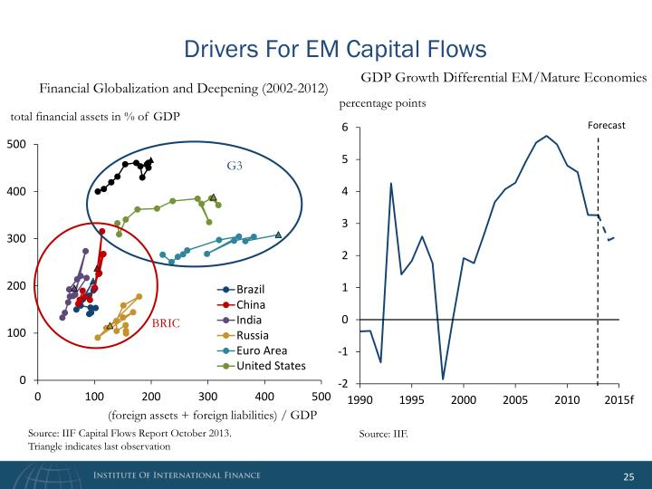 Drivers For EM Capital Flows