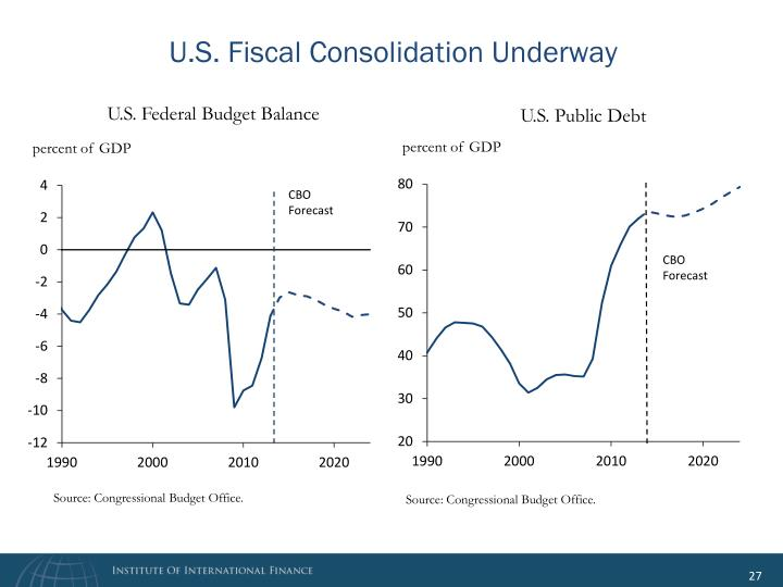 U.S. Fiscal Consolidation Underway