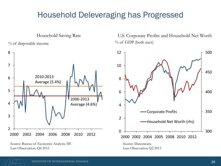 Household Deleveraging has Progressed