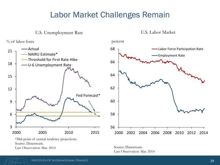 Labor Market Challenges Remain