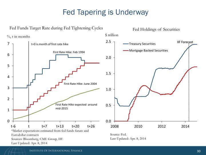 Fed Tapering is Underway