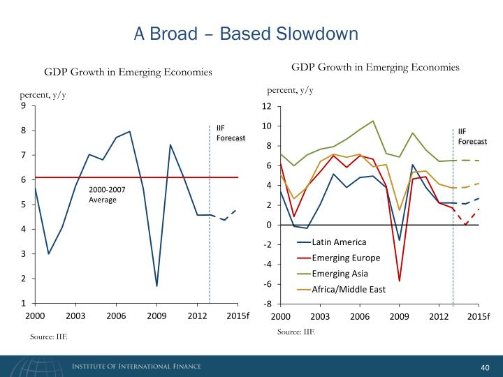 A Broad – Based Slowdown