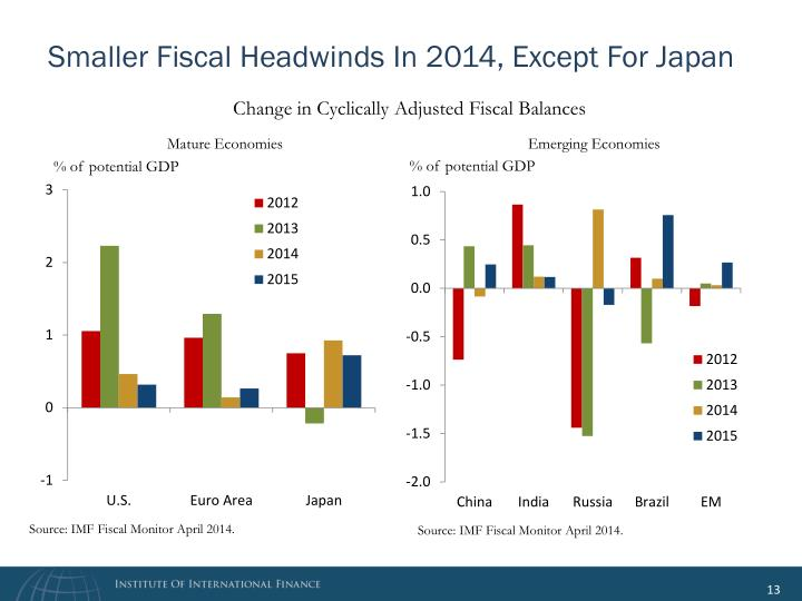 Smaller Fiscal Headwinds In 2014, Except For Japan