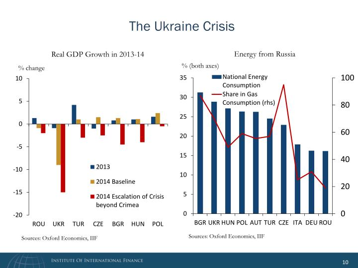 The Ukraine Crisis