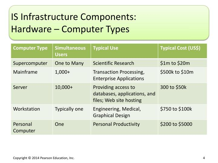IS Infrastructure Components: