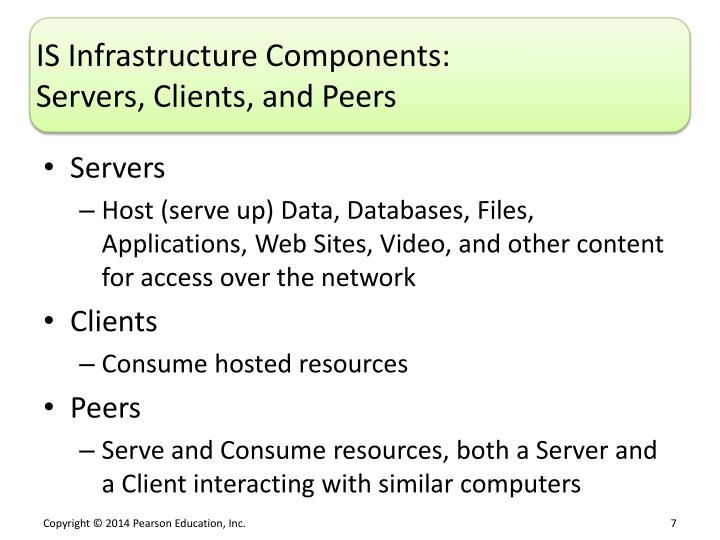 IS Infrastructure Components
