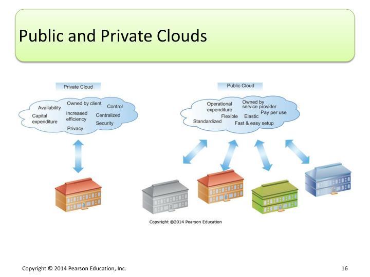 Public and Private Clouds