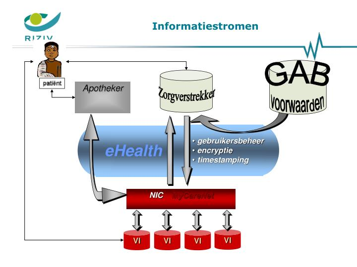 Informatiestromen