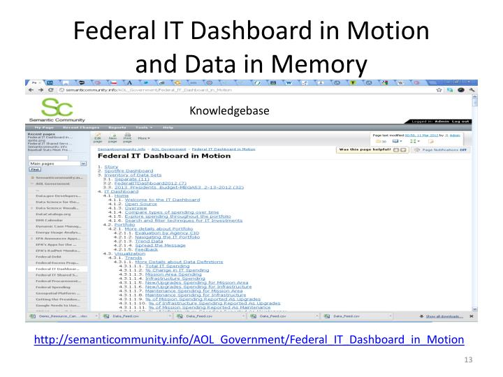 Federal IT Dashboard in Motion
