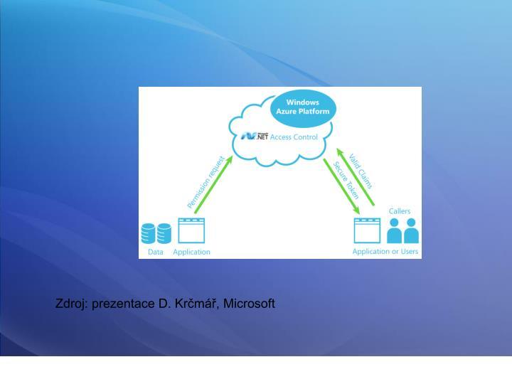 Zdroj: prezentace D. Krčmář, Microsoft