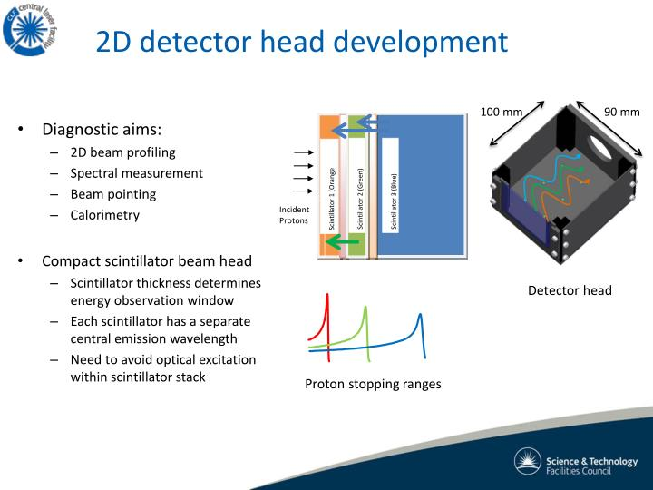 2D detector head development
