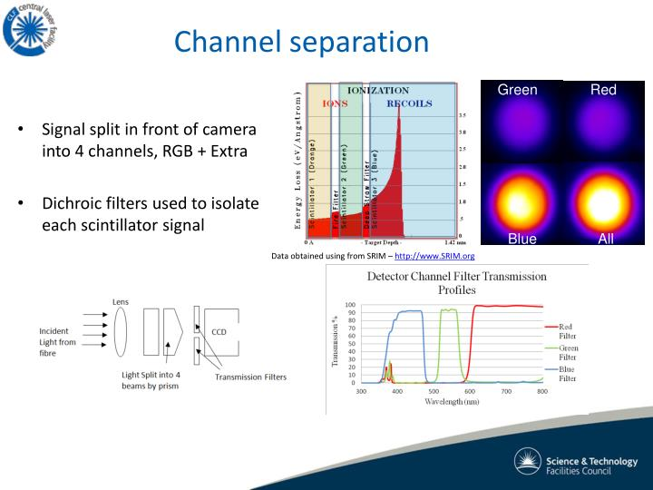 Channel separation