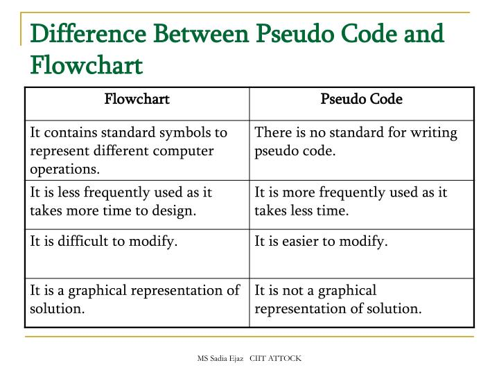 Difference Between Pseudo Code and Flowchart