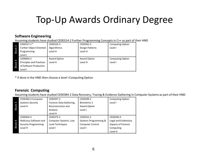 Top-Up Awards Ordinary Degree