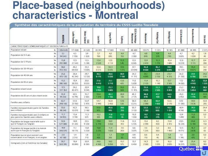 Place-based (neighbourhoods) characteristics - Montreal