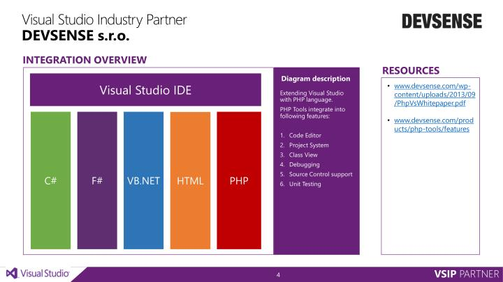 Visual Studio Industry Partner
