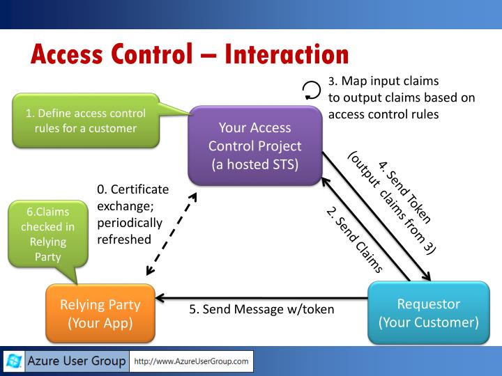 Access Control – Interaction