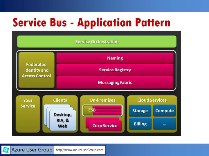 Service Bus - Application Pattern
