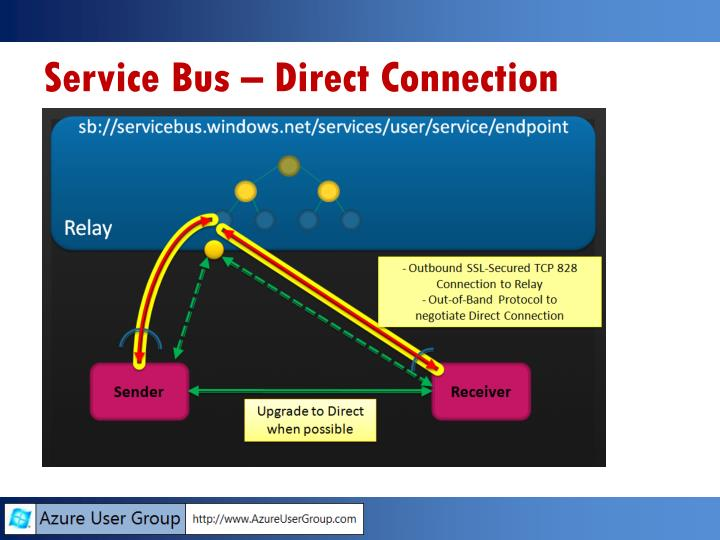 Service Bus – Direct Connection