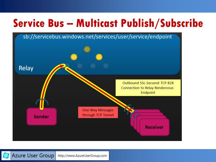 Service Bus – Multicast Publish/Subscribe