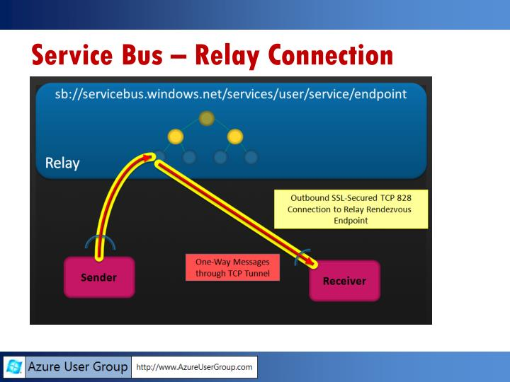 Service Bus – Relay Connection