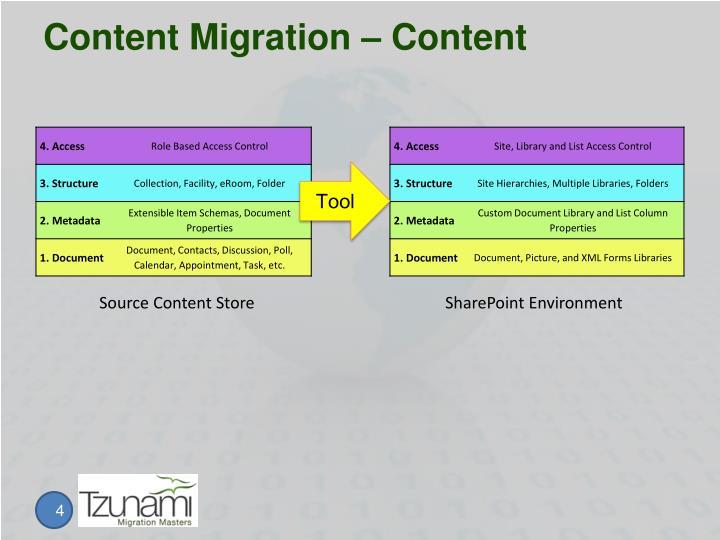 Content Migration – Content