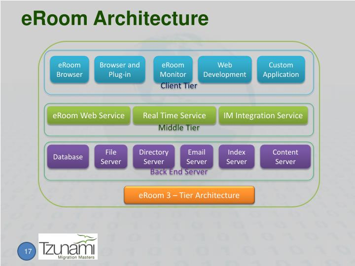eRoom Architecture