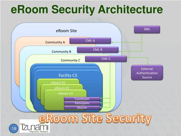 eRoom Security Architecture
