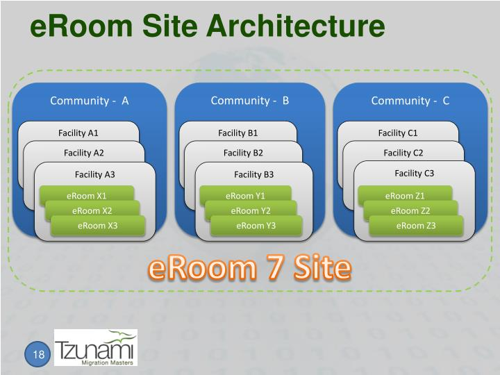 eRoom Site Architecture